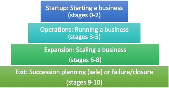 Business Lifecycle Stages